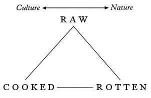 culinary-triangle.jpg